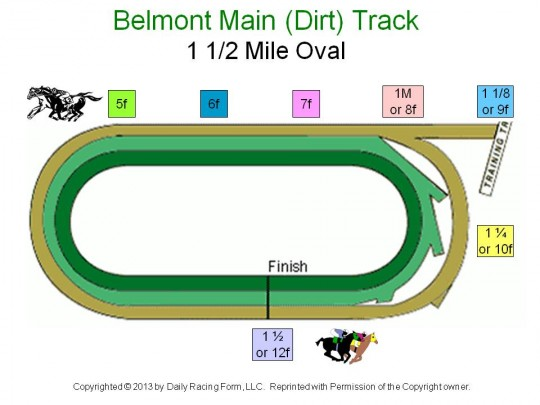 Horse racing track diagram from furlongs to ovals how distances vary