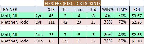 Mott Pletcher FTS Dirt Sprint