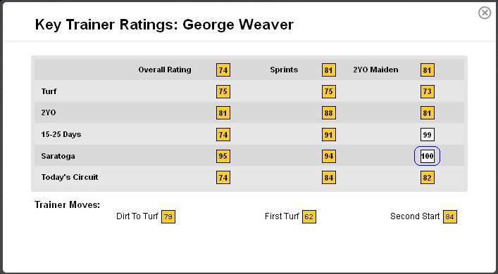 George Weaver TFUS Stats1