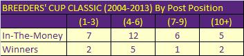 Breeders Cup Classic by Post 2004 to 2013