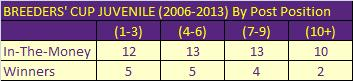Breeders Cup Juvenile by Post 2006 to 2013