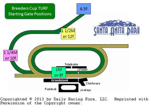 Santa Anita BC Turf3