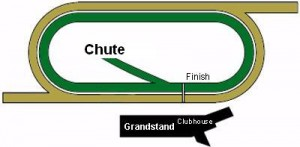 Del Mar Track Diagram