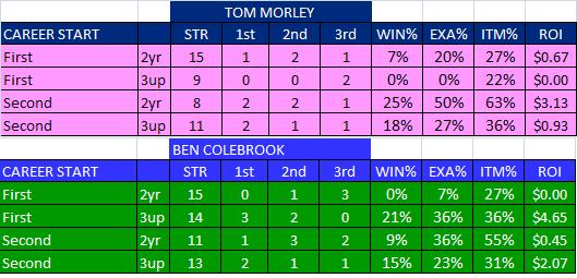 Morley vs Colebrook by Career Start