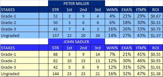 Miller vs Sadler Stakes