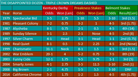 Triple Crown Dreams Dashed2